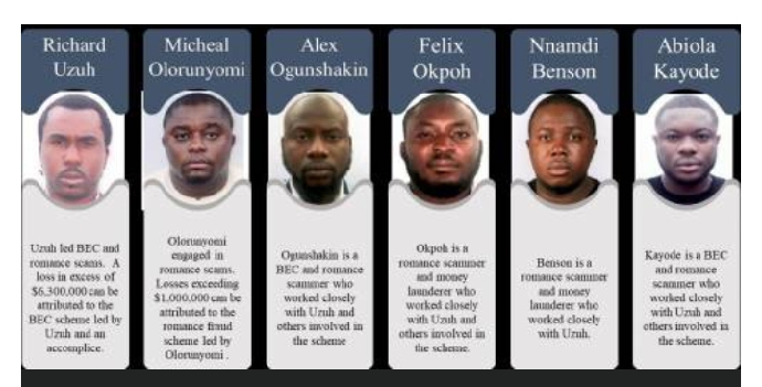 More Nigerians Apprehended in US over Cyber Crime