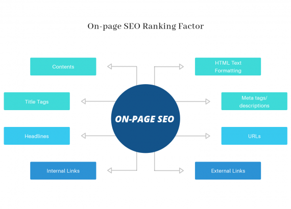 An info graph of On page SEO